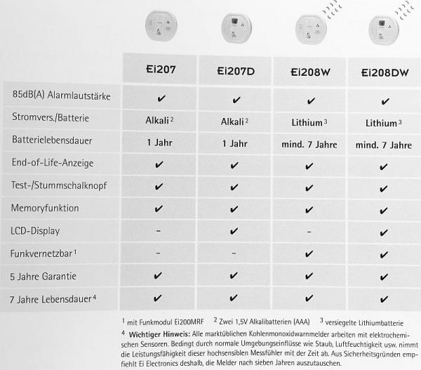 Tabelle-Vergleich-Kohlenmonoxidmelder-Ei-Electronics